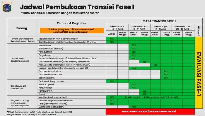 PSBB Diperpanjang & Sanksi Ditegakkan, Pasien Positif 28.818 Sembuh 8.892 Meninggal 1.721
