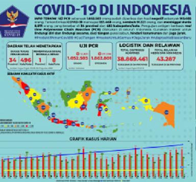 Peningkatan Kasus Positif Ada di 32 Provinsi, Total Positif 139.549 Sembuh 93.103 Meninggal 6.150