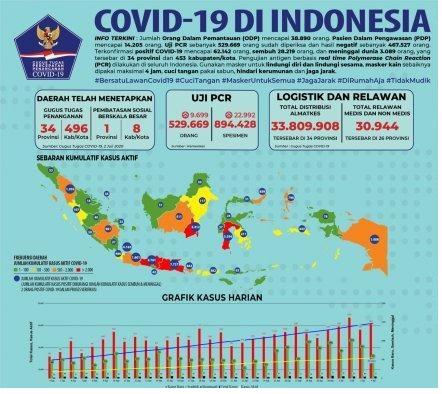 Inilah 10 Wilayah Tertinggi Kasus Covid-19,Total Positif 180.646 Sembuh 129.971 Meninggal 7.616