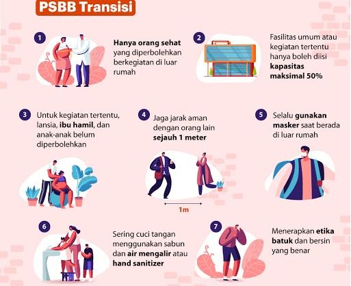 DKI PSBB Transisi Warga Tetap Displin Prokes , Total Positif 333.449 Sembuh 255.027 Meninggal 11.844
