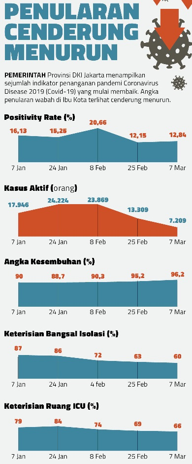 Pandemi di Tanah Air Cenderung Menurun, Total Positif 1.552.880 Sembuh 1.399.382 Meninggal 42.227