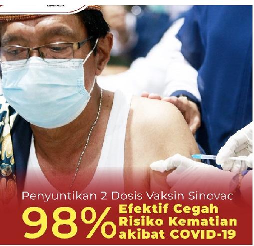 2 Dosis Sinovac Efektif Cegah Risiko Kematian,Positif 1.748.230 Sembuh 1.612.239 Meninggal 48.477