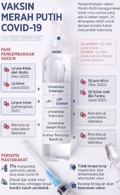 Vaksin Merah Putih Mulai Berkibar,Positif 1.758.898 Sembuh 1.621.572 Meninggal 48.887