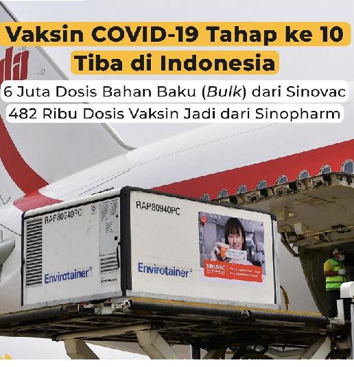 Impor Lancar , Vaksin Lokal Layu Tak Berkembang, Positif 1.672.880 Sembuh 1.526.978 Meninggal 45.652