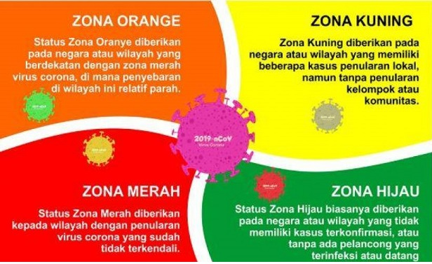 Hampir Semua Pulau Sumatera Zona Oranye & Merah,Positif 1.744.045 Sembuh 1.606.611 Meninggal 48.305