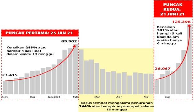 Pandemi di Indonesia Capai Puncak Kedua, Positif 2.178.272 Sembuh 1.880.413 Meninggal 58.491