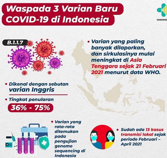 Penularan Picu Virus Bermutasi  Varian Baru,Positif 1.937.652 Sembuh 1.763.870 Meninggal 53.476