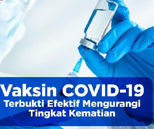 Kasus Covid-19 Menurun Drastis,Positif 3.166.505 Sembuh 2.509.318 Meninggal 83.279
