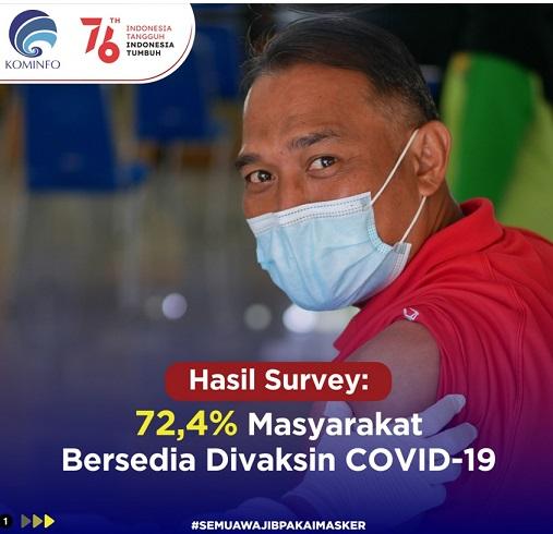 Mall & Perjalanan Serta Penerimaan Vaksinasi, Positif 3.804.943 Sembuh 3.289.718 Meninggal 115.096