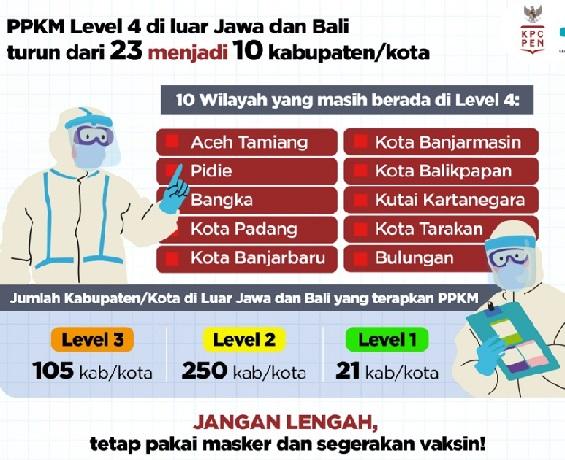 Pandemi Indonesia Terkendali Jangan Euforia, Positif 4.195.958 Sembuh 4.002.706 Meninggal 140.805