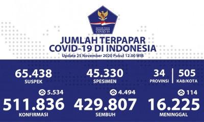 covidindonesia
